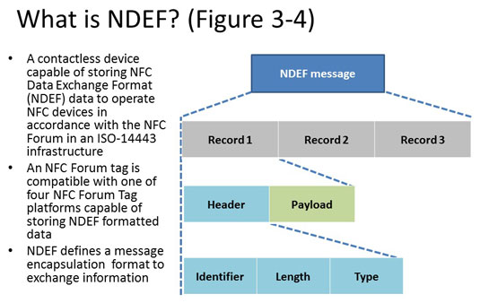 The NFC Data Exchange Format (NDEF) - dummies