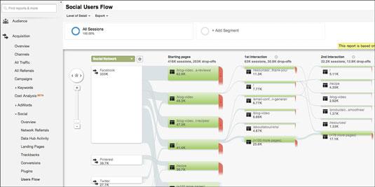 Social-Users-Flow