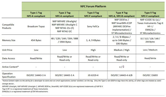 NFC tag types