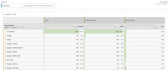 applying Adobe Analytics custom segment