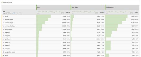 page visit metrics in Adobe Analytics