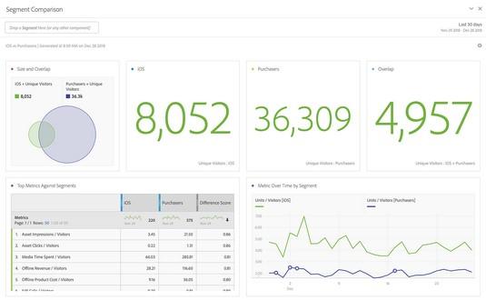 Segment Comparison results in Adobe Analytics