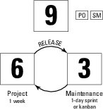 Operational support for agile projects
