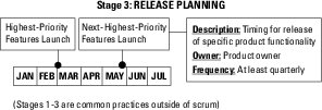 release planning in agile project