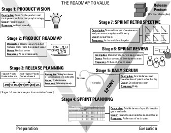 Roadmap to value for agile projects