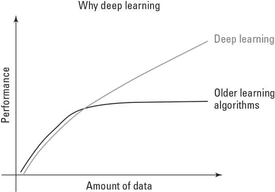 ai-algorithms