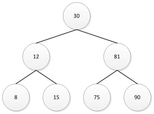 algorithms-bst