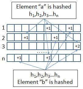 algorithms-count-min