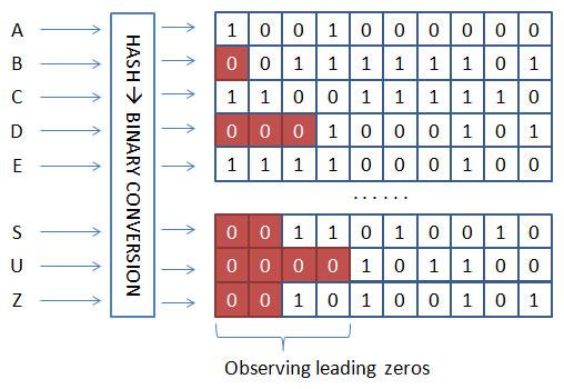 algorithms-leading-zeros