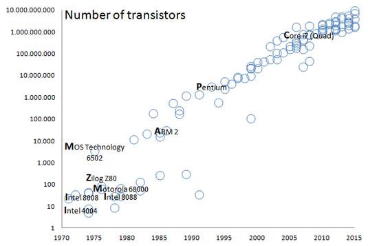 algorithms-transistors