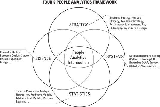 analytics concepts
