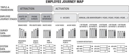 analytics employee journey map less detail