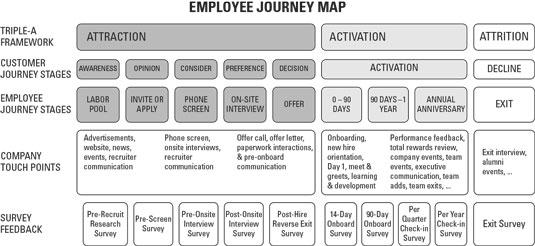analytics-employee-journey-map-measuring