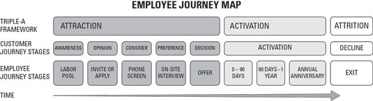 analytics employee journey map stages
