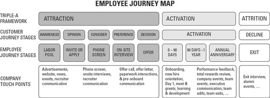 analytics employee journey map touchpoints