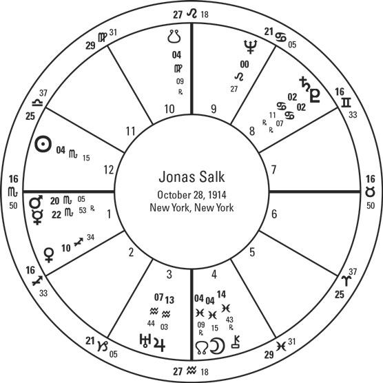 Rare Conjunctions In Astrology