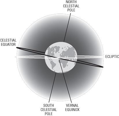 astronomy-directions