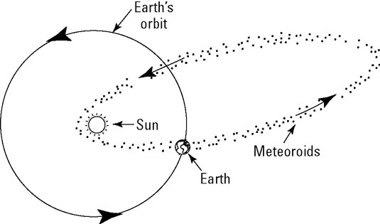 astronomy-meteor-shower