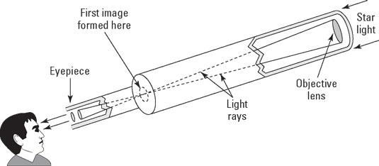 astronomy-refractor