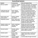 asvab-human-body