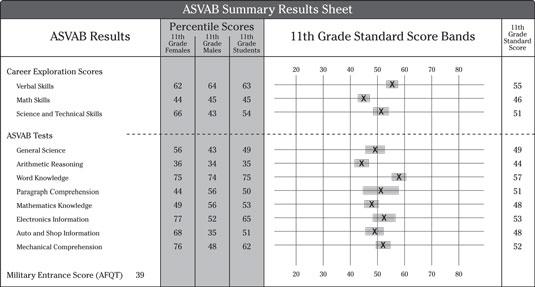 Deciphering ASVAB Scores - dummies