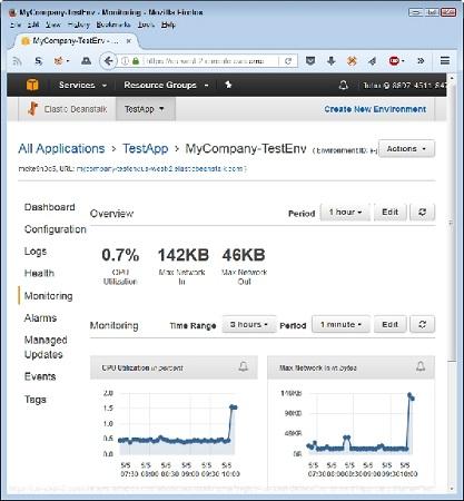 monitor app AWS