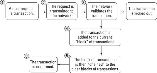 blockchain-transaction