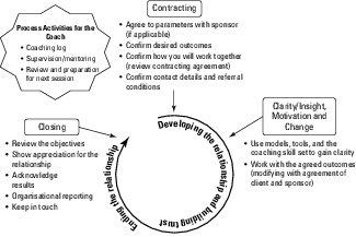 business coaching framework