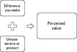 business coaches value