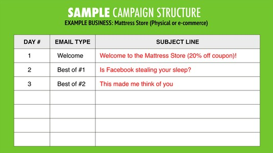 email campaign storyboard
