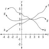 Pre-Calculus For Dummies Cheat Sheet - dummies