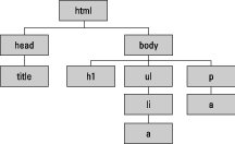 an HTML tree or document object view