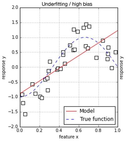 machine learning linear model