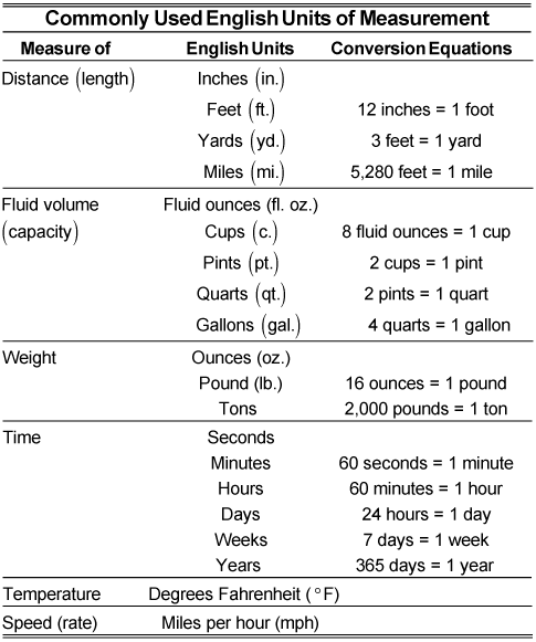 Commonly Used English Units of Measurement