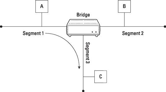 comptia-certification-bridge