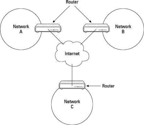 comptia-certification-router