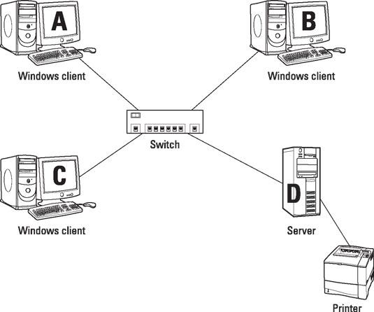 comptia-certification-server