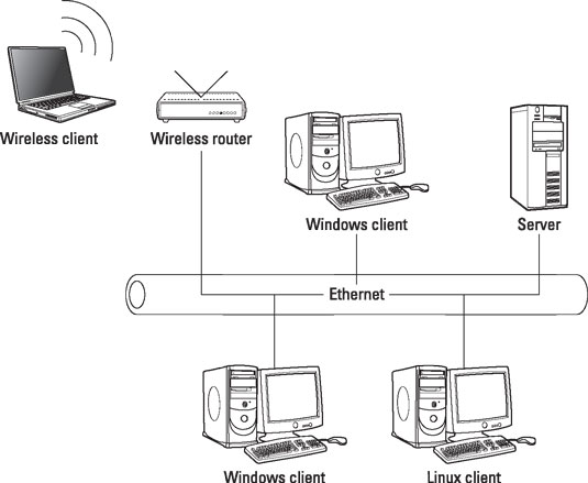 comptia-certification-wireless