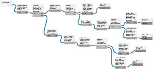 CRM buyer journeys