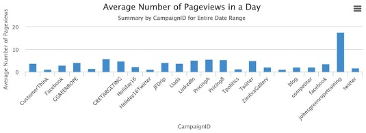 Campaign page views with CRM