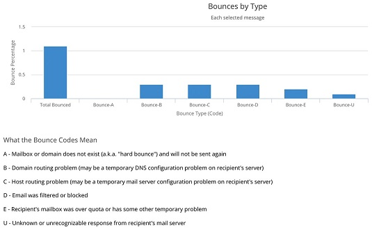 email bounce types CRM