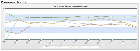 CRM key metrics