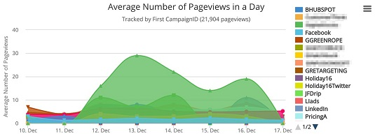 page views per day with CRM