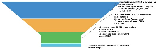 CRM get leads into sales funnel