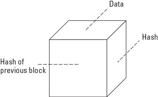 Elements of blockchain