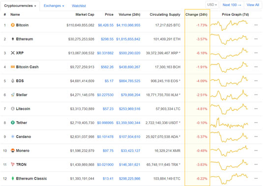 cryptocurrency correlation BTC drops