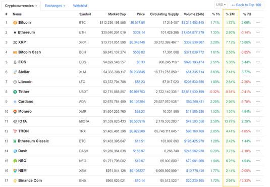 cryptocurrency correlation BTC surges