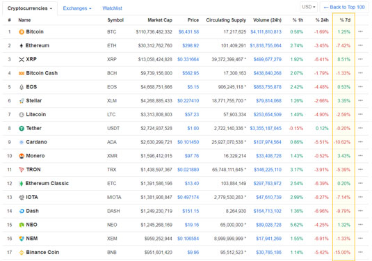 cryptocurrency correlation