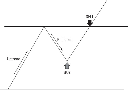 cryptocurrency pullback