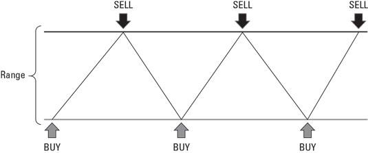 cryptocurrency range trading